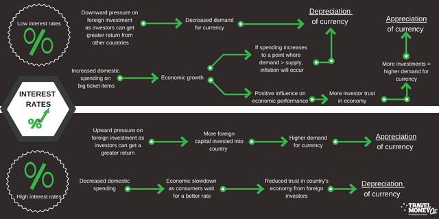 Affects of interest rates on foreign exchange flow chart