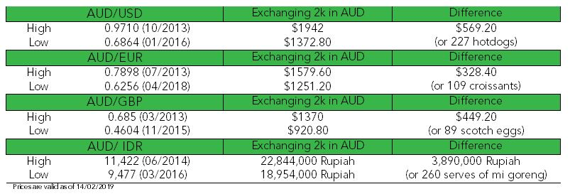 Exchange rate highs and lows comparison