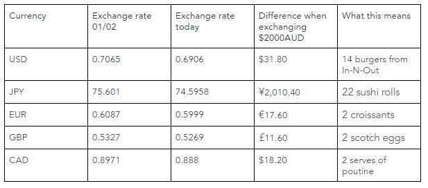Comparison of exchange rates