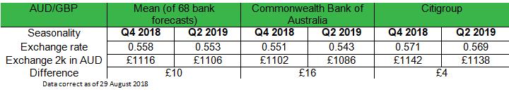 GBP forecasts