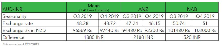 Bank forecasts AUD to INR