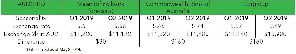 AUD to HKD forecasts 2019