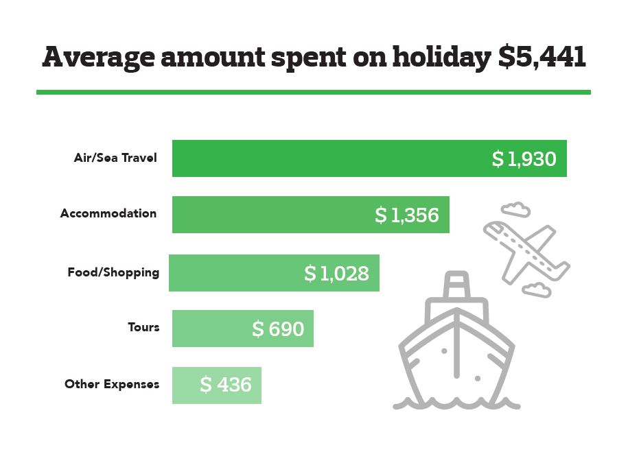 Infograph of the average amount spent on holiday