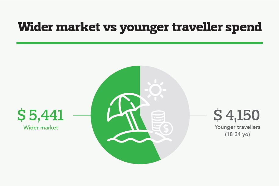 Infographic of wider market vs younger traveller spend