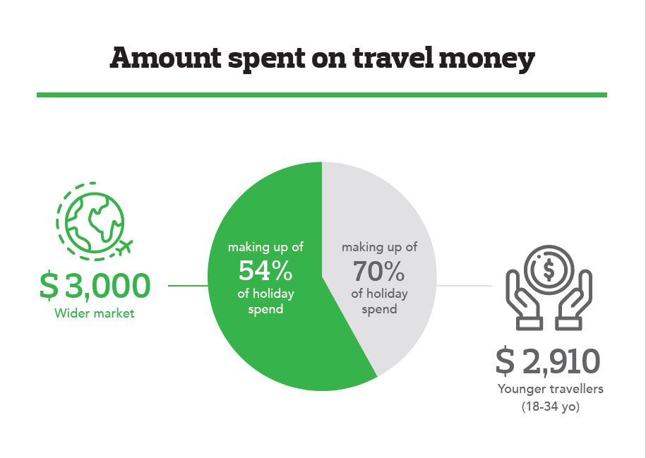 Infpgraph of average amount spent on travel money