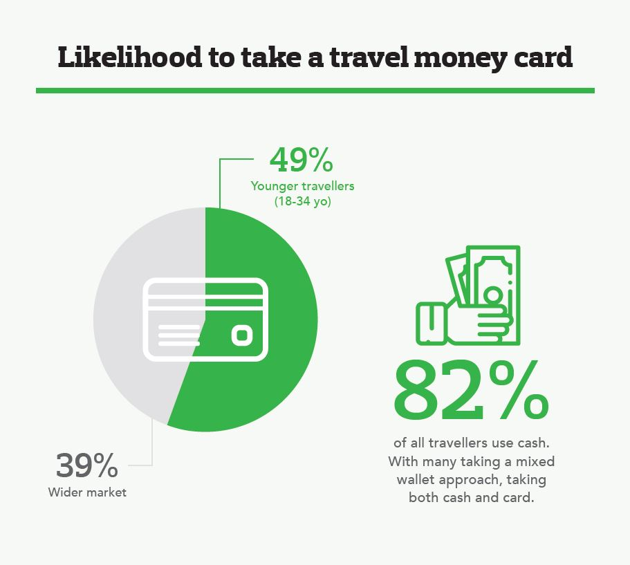 Infograph of likelihood to take a travel money card