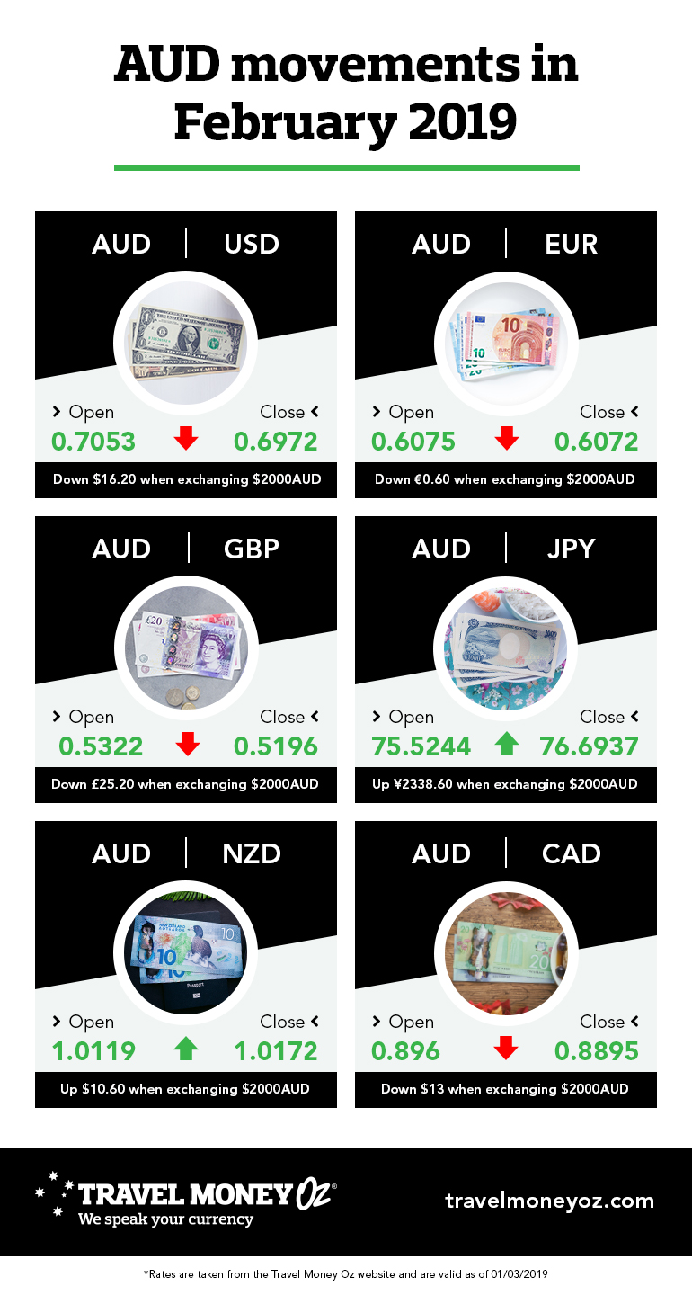 AUD performance in February