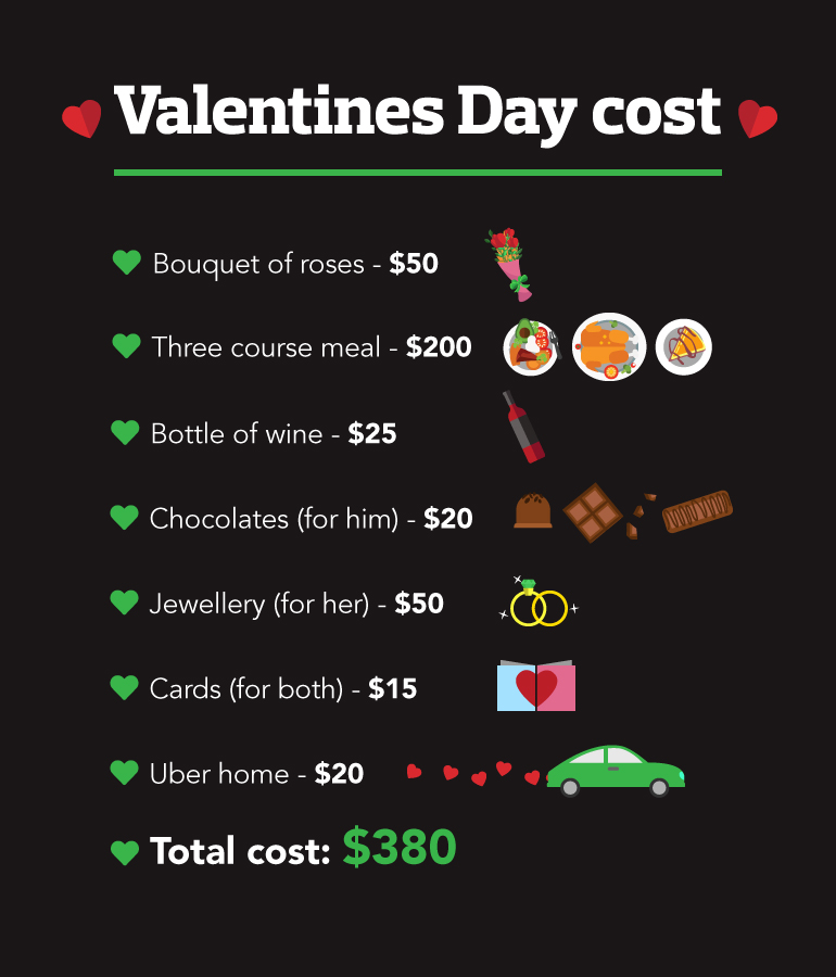 Valentines Day costs