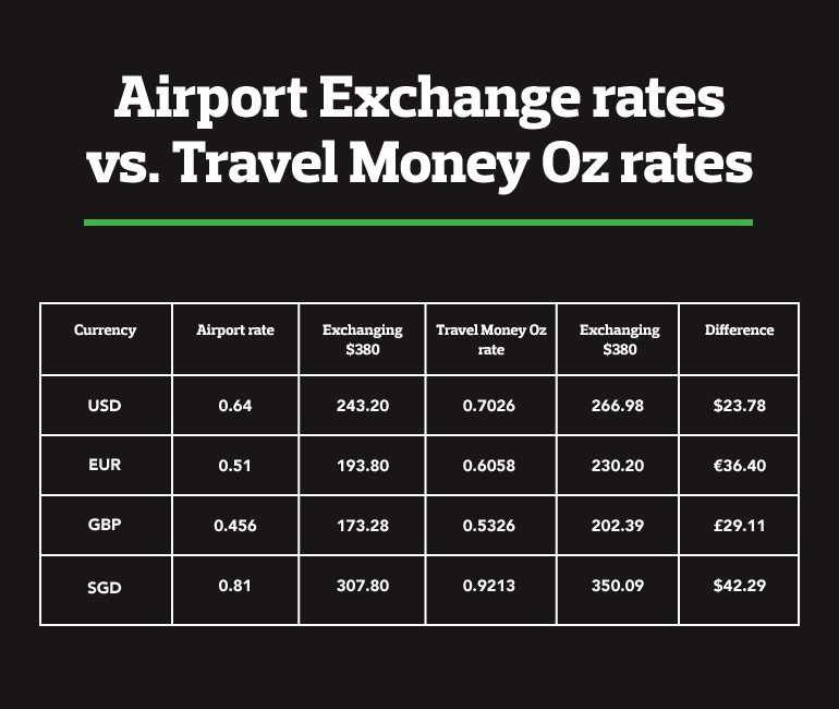 Exchange rate comparison table