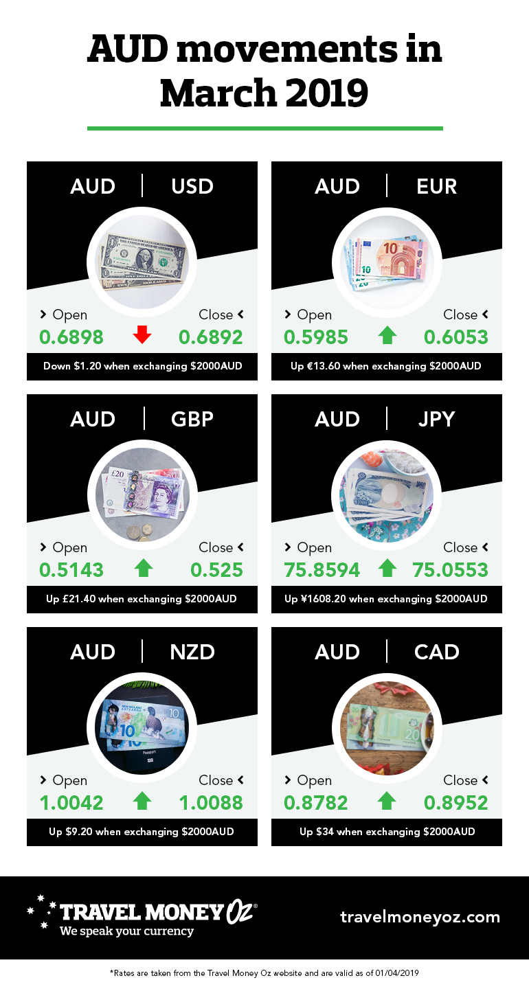 AUD performance in March