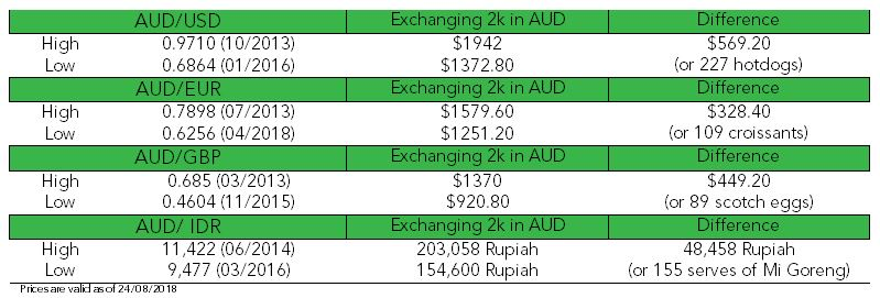 Table outlining changes in AUD over time
