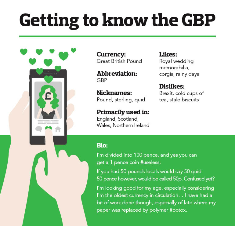 Getting to know the GBP