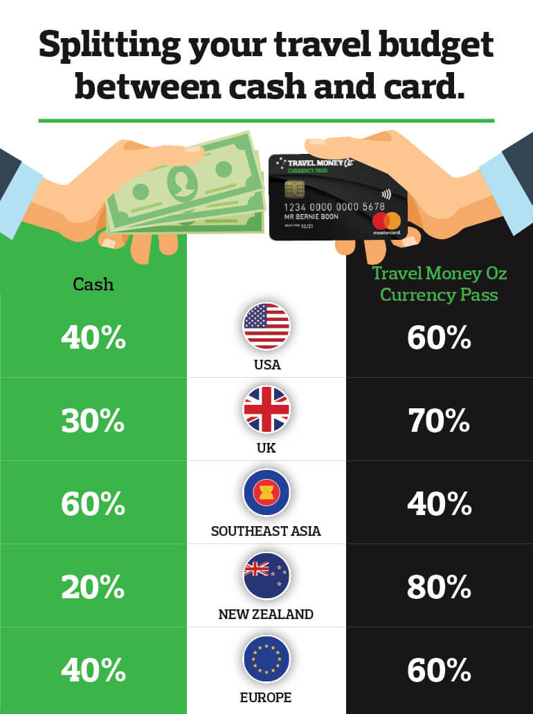 Dividing travel budget between cash and card