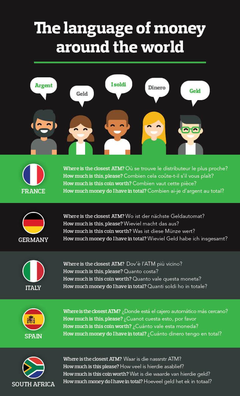 Language of money around the world