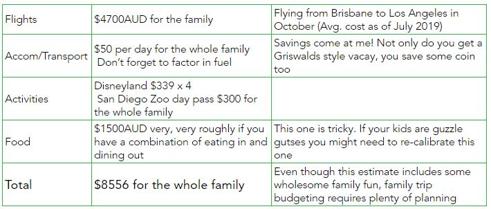 Family trip USA costs