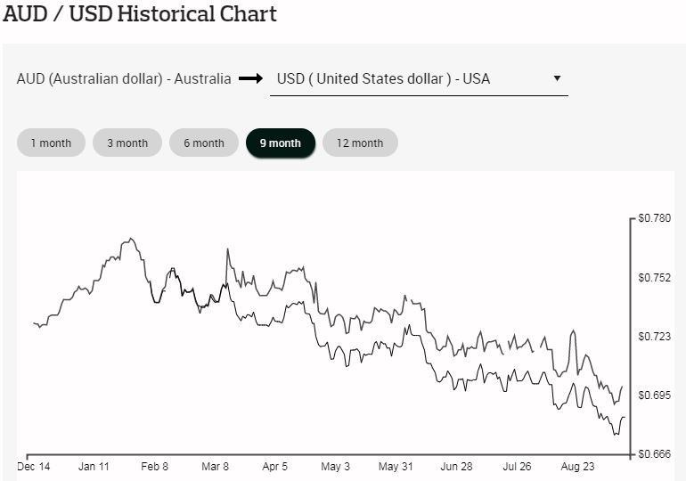 Graph showing drop in AUD compared to USD