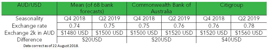 USD forecasts Q4 2018 and Q2 2019