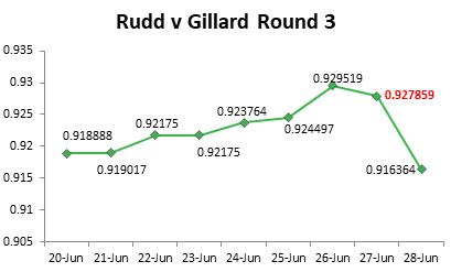 Rudd v Gillard