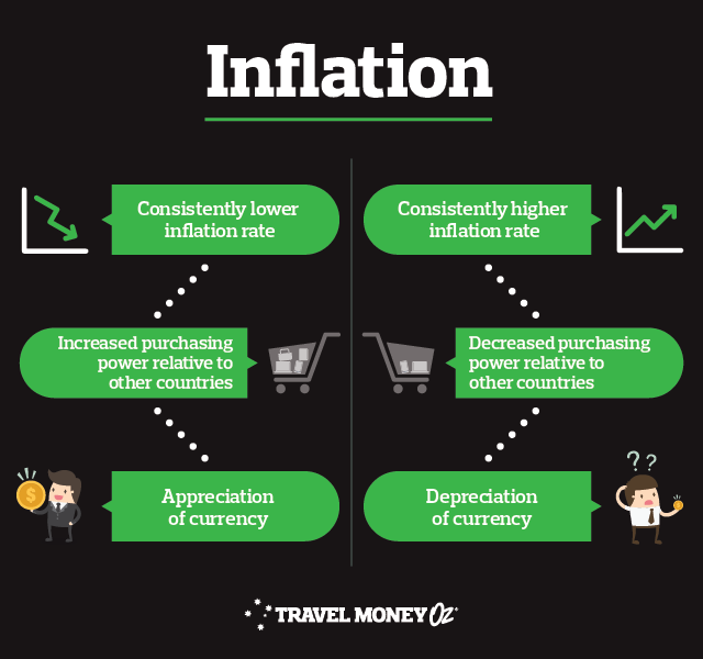 How inflation affects exchange rate