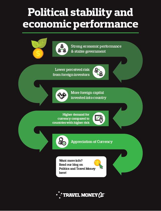 How politics impacts economy